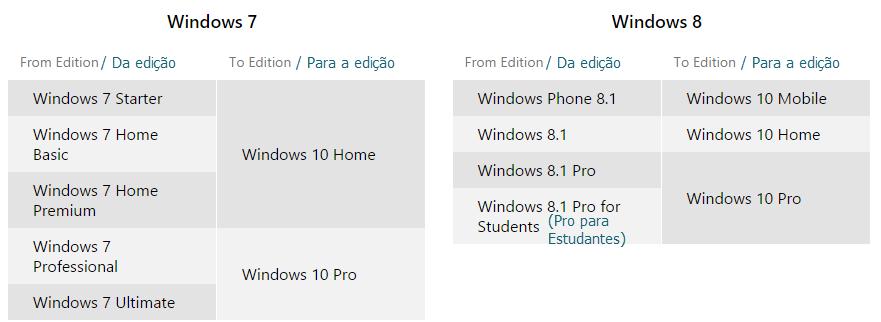 quadro-comparativo-windows7-8-10
